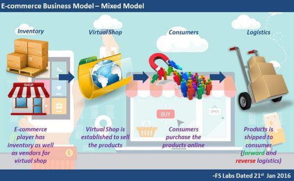 Ecommerce business secrets
